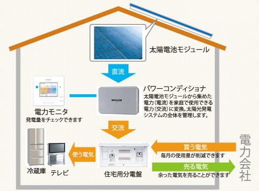 太陽光発電リフォームの基礎知識イメージ